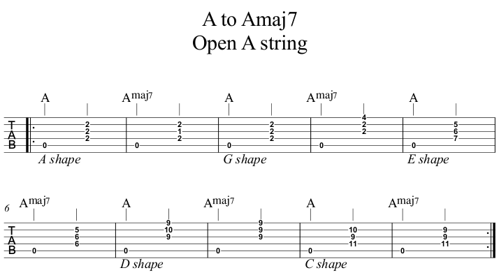 A to Amaj7 Open A string