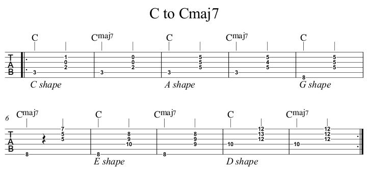 C to Cmaj7