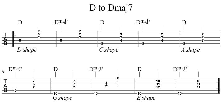 D to Dmaj7