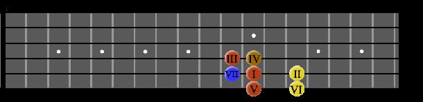 chordsinAAshape