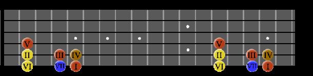 chordsinAGshape