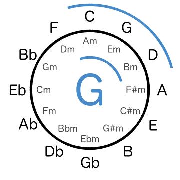 SWS in G